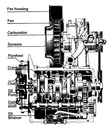 [DIAGRAM_5UK]  Ultimate checklist to buy a Volkswagen Beetle | Aircooled Community | Vw Air Cooled Engine Parts Diagram |  | The Aircooled Community