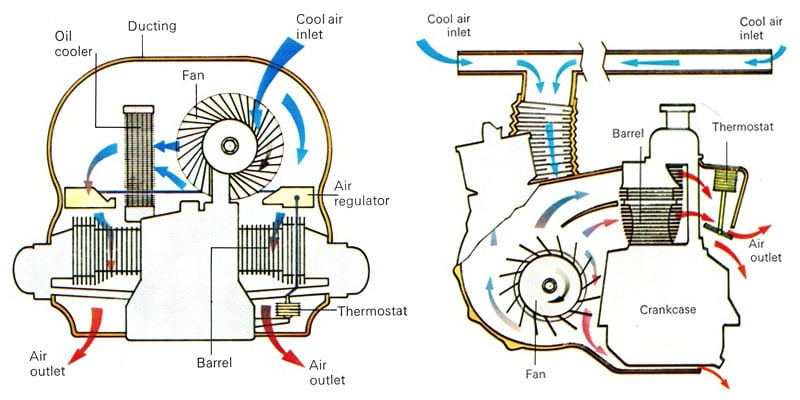 [XOTG_4463]  Air-cooled VW Beetle Engine: The Complete Guide | Aircooled Community | Vw Bug Engine Diagram |  | The Aircooled Community